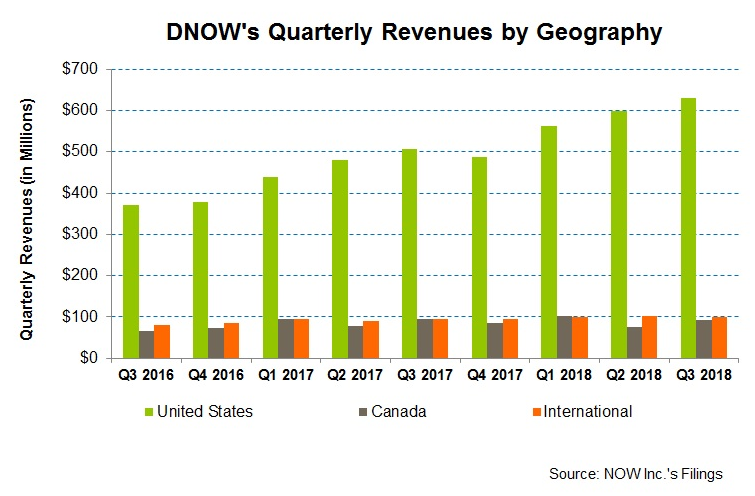 NOW Inc  Stays Strong Amidst Industry Challenges - NOW Inc