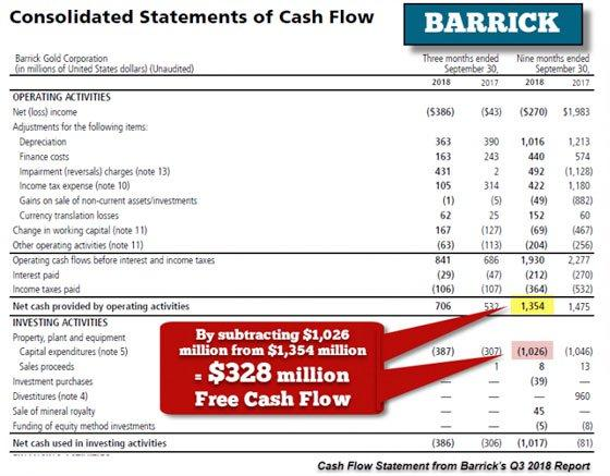 Consolidated Statements of Cash Flow (Barrick)