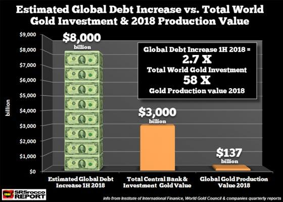 Estimated Global Debt Increase vs. Total World Gold Investment & 2018 Production Value