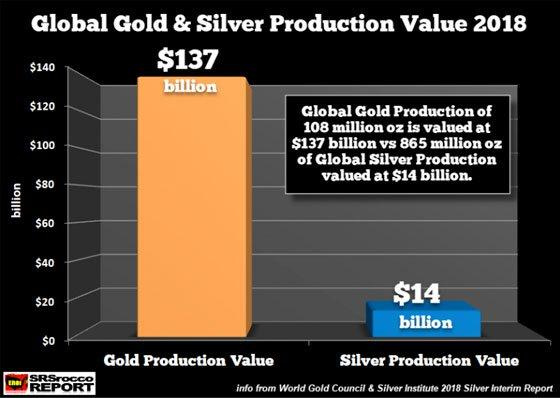 Global Gold & Silver Production Value 2018