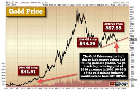 Gold Price - November 23, 2018 (Chart 2)