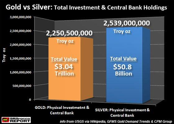 Gold vs Silver: Total Investment & Central Bank Holdings