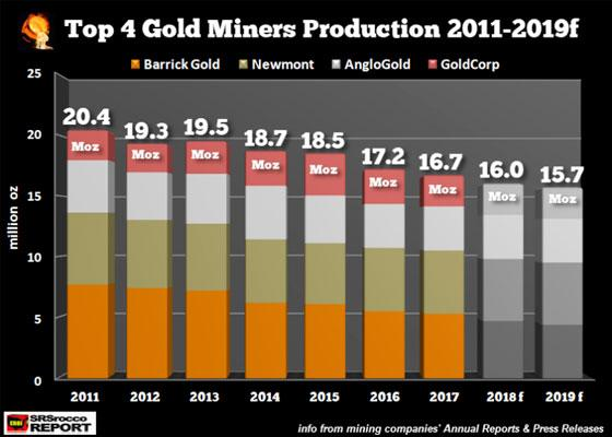 Top 4 Gold Miners Production 2011-2019f