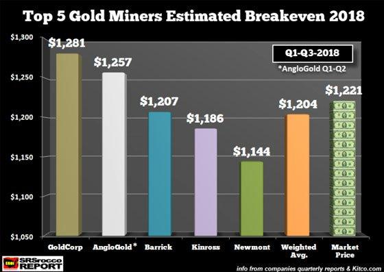 Top 5 Gold Miners Estimated Breakeven 2018