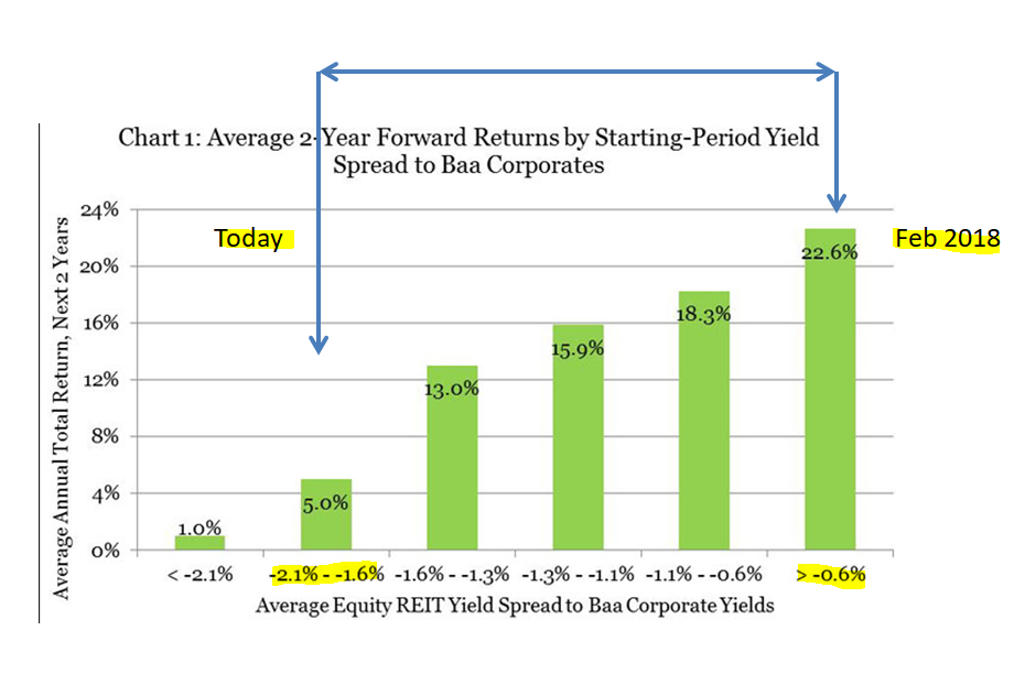 REITs: The Only Asset Class That Will Deliver Required Returns (Part II)