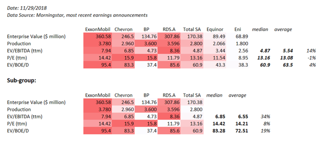 Oil supermajors valuation