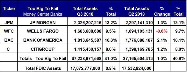 Assets For The TBTF Banks