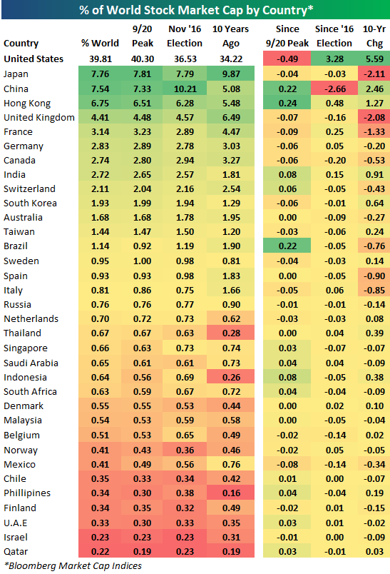Country Stock Markets As A Percent Of World