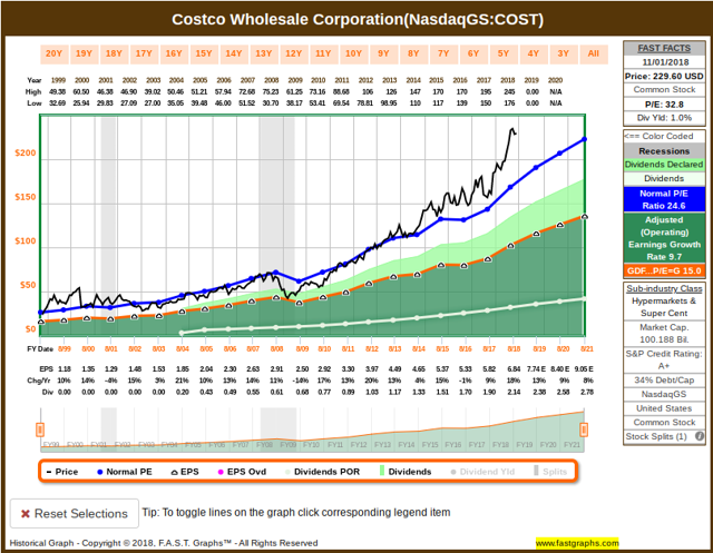 costco fast graph