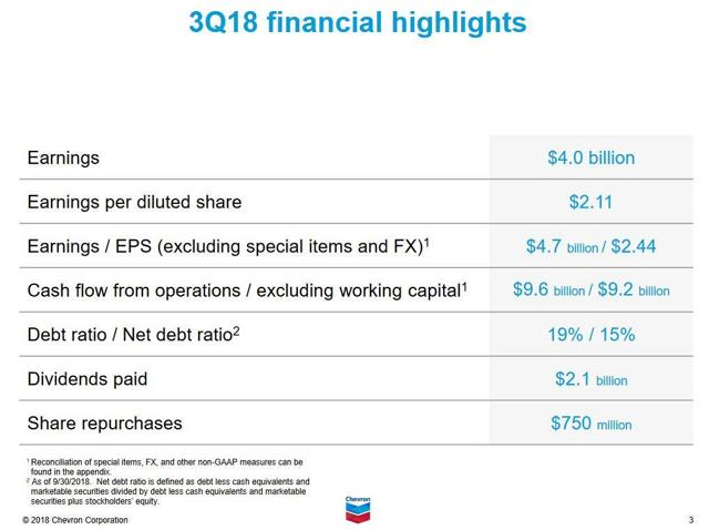 CVX - Q3 2018 Financial Highlights