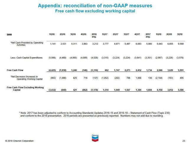 CVX - Q3 2018 Reconciliation of non-GAAP measures