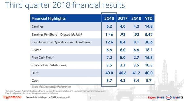 XOM - Q3 2018 Financial Results