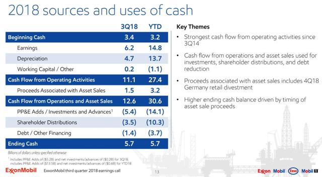 XOM - Q3 and YTD 2018 Sources and Uses of Cash
