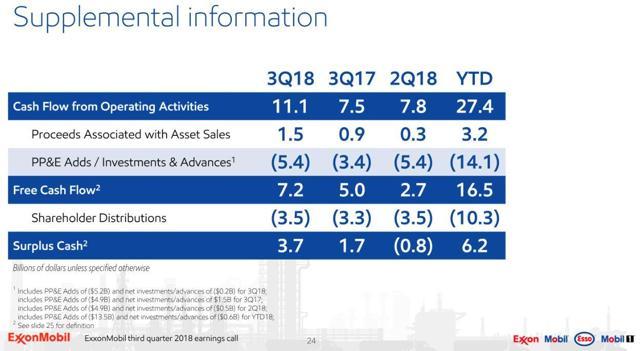 XOM - FCF and Surplus Cash Trend