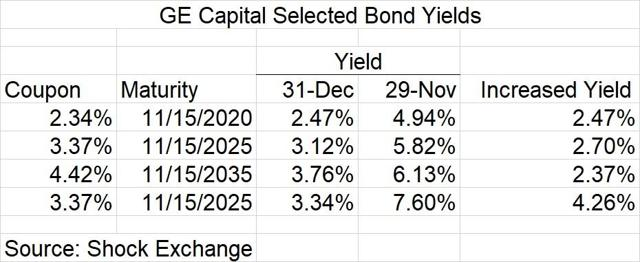 GE Capital Bond Yields At November 2018