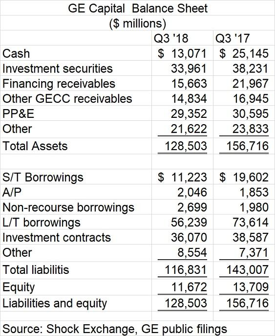GE Capital Q3 2018 Balance Sheet