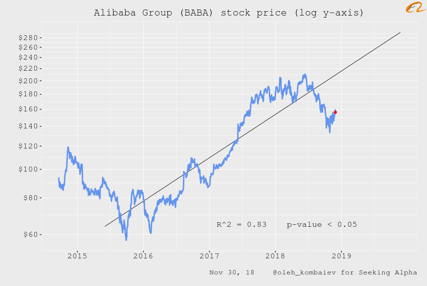 Alibaba Stock Quote   Alibaba Group Valuation Update Alibaba Group Holding Limited