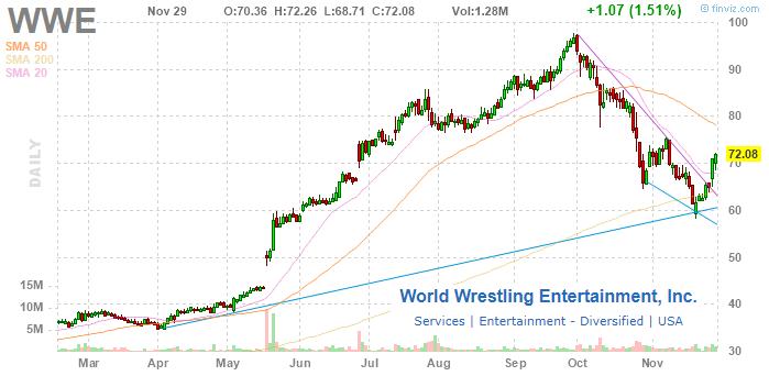 I'm No Longer Bearish On World Wrestling Entertainment