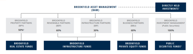 """BROOKFIELD ASSET MANAGEMENT (<span>BAM</span>) BROOKFIELD INFRASTRUCTURE PARTNERS BROOKFIELD PROPERTY PARTNERS BROOKFIELD REAL ESTATE FUNDS BROOKFIELD RENEWABLE PARTNERS (BEPJ BROOKFIELD INFRASTRUCTURE FUNDS BROOKFIELD BUSINESS PARTNERS (BBL"""" BROOKFIELD PRIVATE EQUITY FUNDS DIRECTLY HELD INVESTMENTS"""