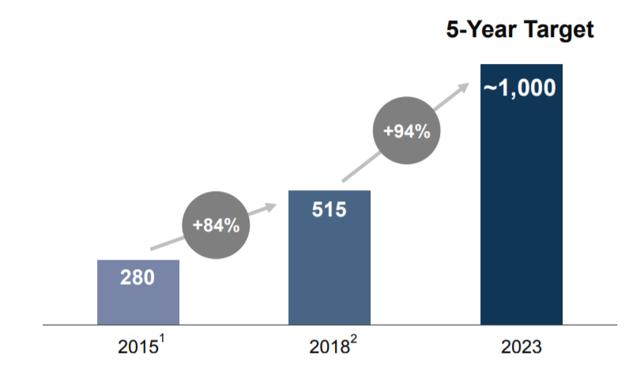 +84% 280 20151 +94% 515 20182 5-Year Target -1,000 2023