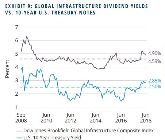 EXHIBIT 9: GLOBAL INFRASTRUCTURE DIVIDEND YIELDS VS. 10-YEAR U.s. TREASURY NOTES 7 6 5 4 3 2 Sep 2008 Jun 2010 Jun 2012 Jun 2014 Jun 2016 4.90% - 4.59% 2.85% - 2.50% Jun 2018 -Dow Jones Brookfield Global Infrastructure Composite Index -U.S. 10-Year Treasury Yield