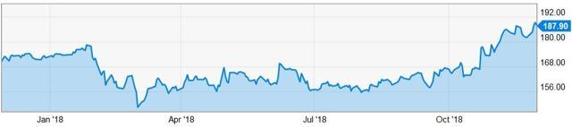 McDonalds Stock Chart
