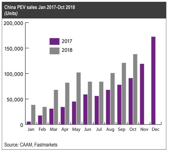 China PEV sales 2017-2018