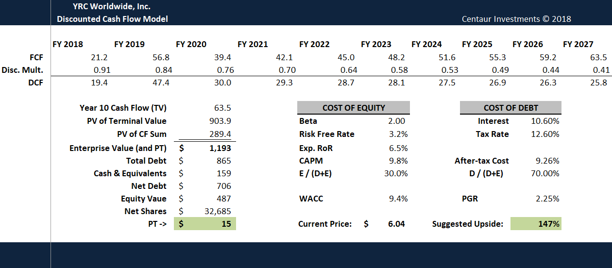Yrc Worldwide Inc May Be Worth 2 5x What It Trades For Nasdaq Yrcw Seeking Alpha