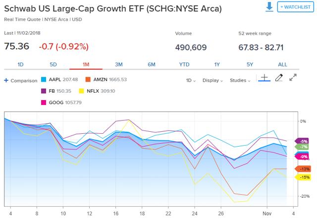 schg  reasons why growth investing still makes sense