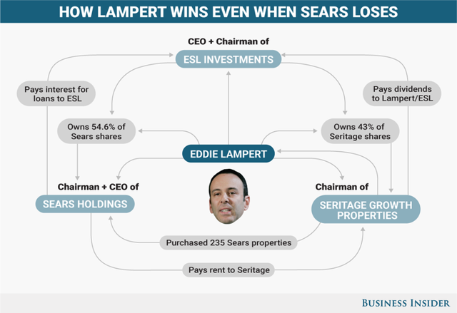 sears failure eddie lampert bankrupt
