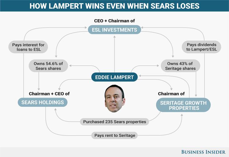 Eddie Lampert S Biggest Failure Sears Holding Company Sears