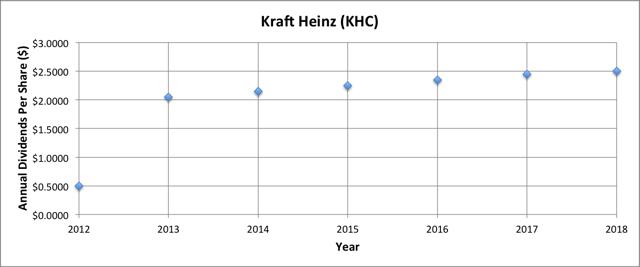 Kraft Heinz Dividend
