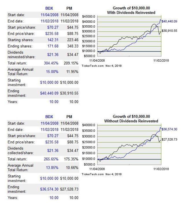 BDX vs PM Comparison 10 years