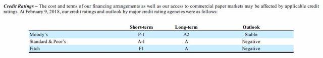 PM - Credit Ratings 2017 10K