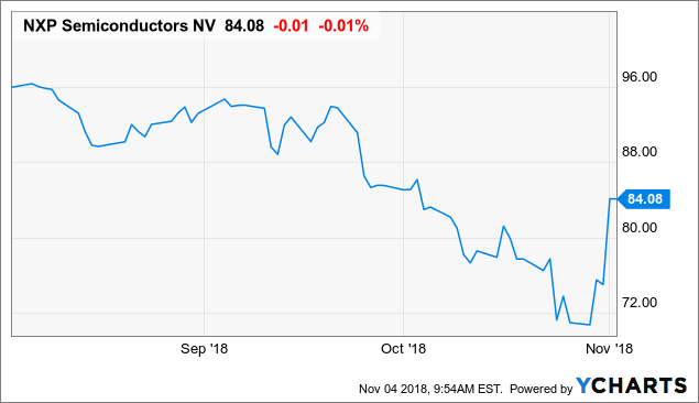 5 Reasons NXP Semiconductors Really Bottomed This Time - NXP