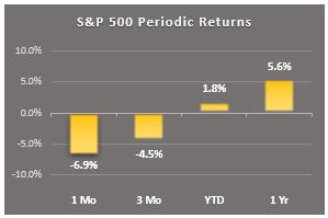 sp500 periodic returns