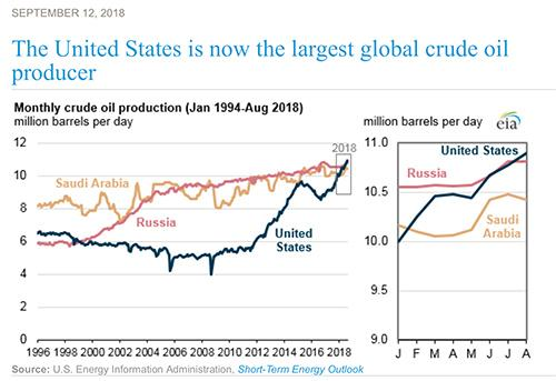 The result of the image is the largest oil producer