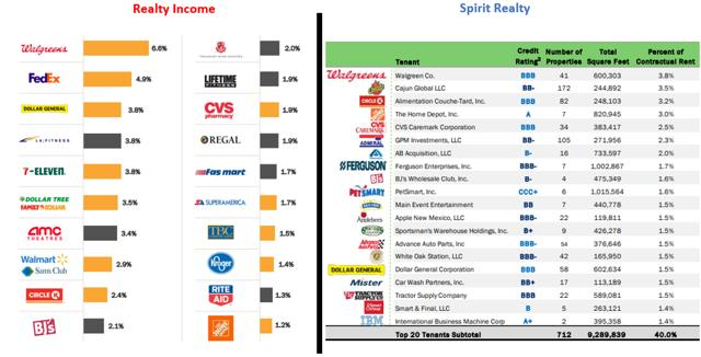 Realty Income: A Real American Drama Show - Realty Income