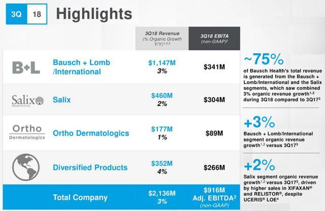 Bausch Health Companies earnings presentation