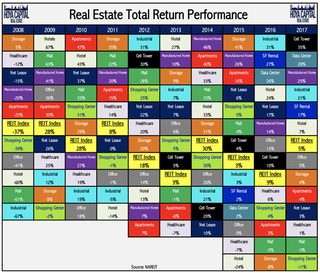 REIT total returns by sector