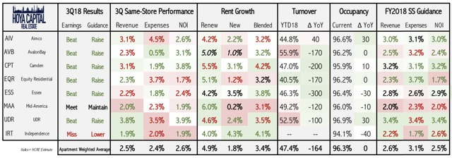 apartment REIT rent growth