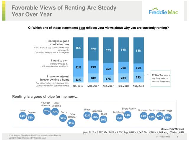 renting survey