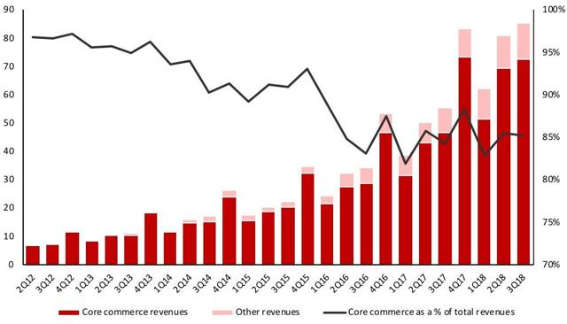 Alibaba revenues Q3