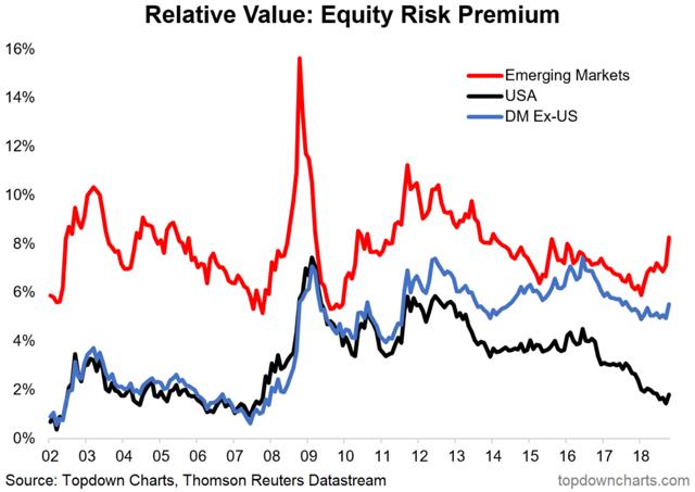 EM equity risk premium chart