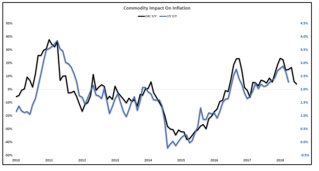 Commodity impact on inflation