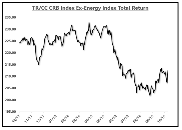 CRB Index Ex. Energy