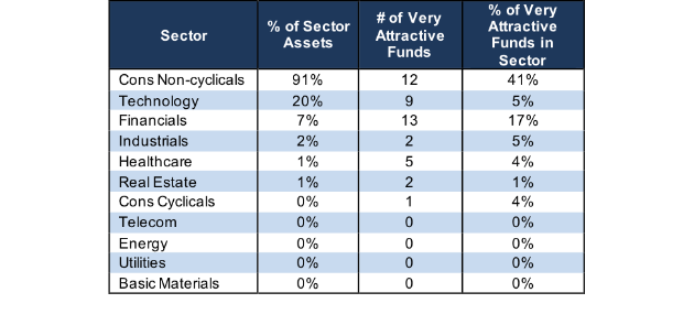 very attractive sector ratings stats