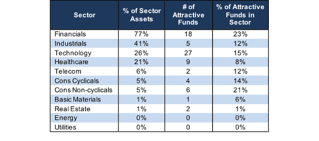 attractive sector ratings stats