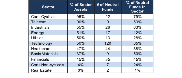 neutral sector ratings stats