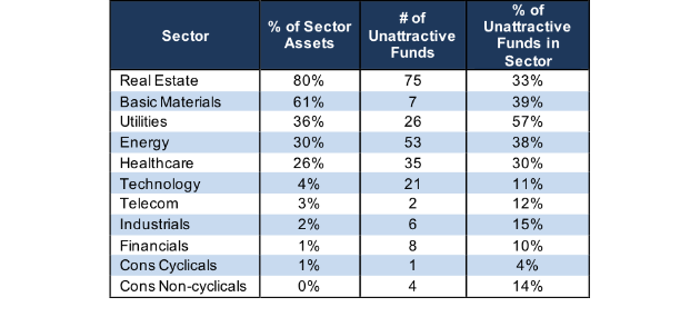 unattractive sector ratings stats